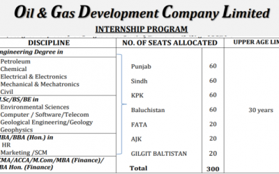 OGDCL Internship 2019 for One Year –  Monthly Stipend of Rs. 20,000/-
